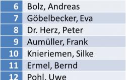 Bewerberliste für die Gemeinderatswahlen